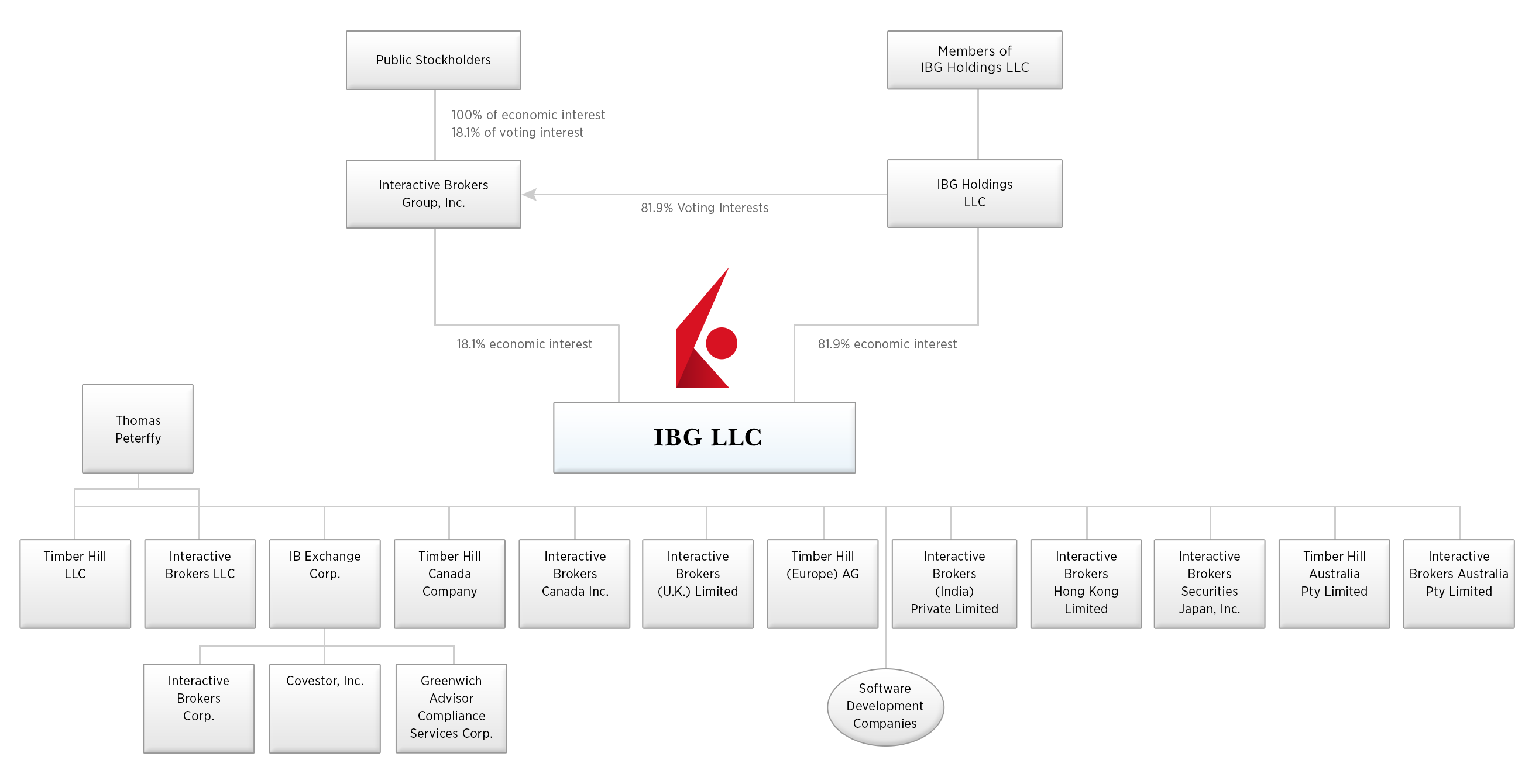 About The Interactive Brokers Group Cf Moto 500cc Wiring Diagram Company Tree