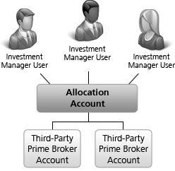 prime broker account Hedge and Mutual Funds | Interactive Brokers