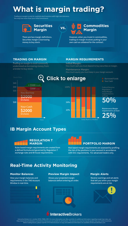 Online trading - interactive brokers - options broker - discount broker
