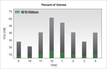 Interactive brokers forex volume