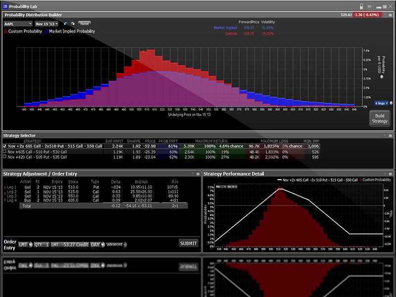 Interactive brokers options trading platform