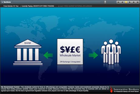 Forex leverage interactive brokers