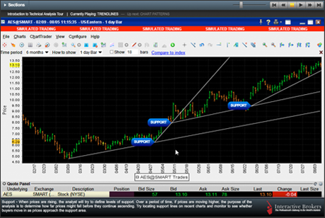 Interactive Brokers Trader Workstation