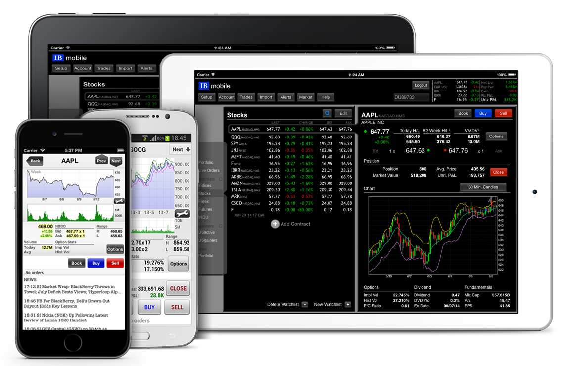 Interactive broker option trading