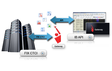 IB API and FIX CTCI