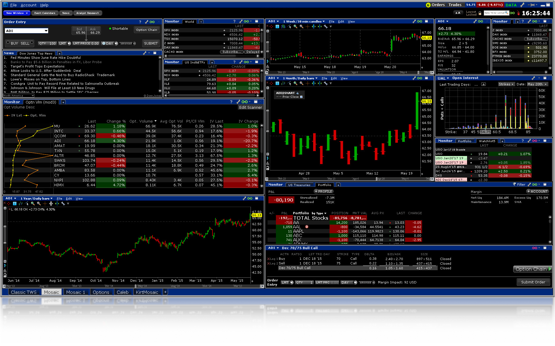 Interactive brokers options trading review