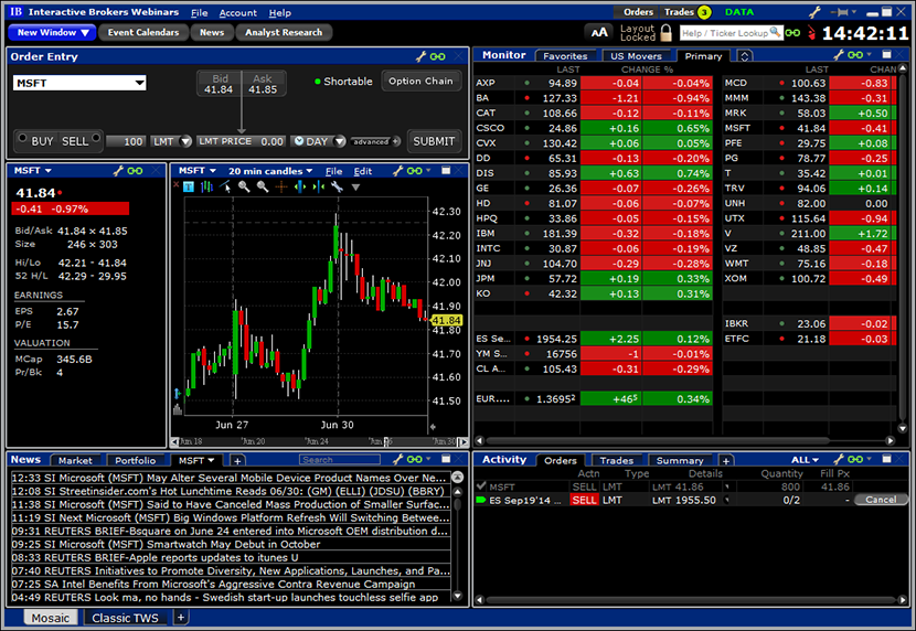 Interactive brokers trading workstation