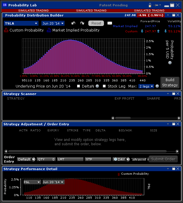 Interactive brokers options strategy lab