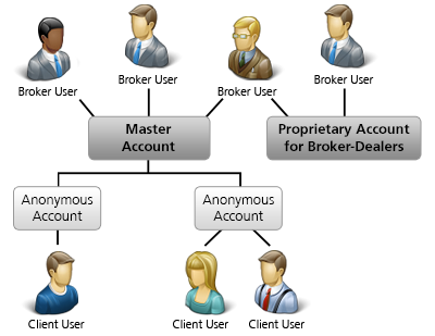 Non-Disclosed Broker