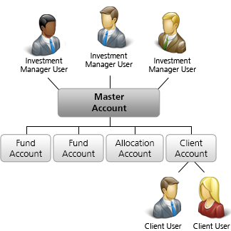 Multiple Fund Account