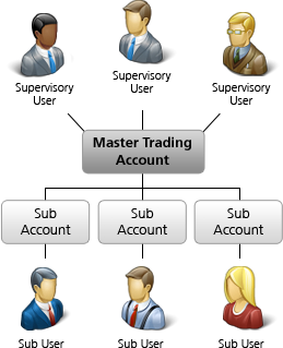 Separate Trading Limit Account