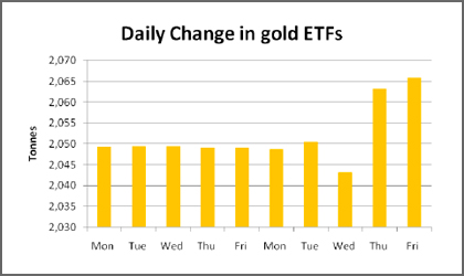 project on comparitive study of gold and gold etfs