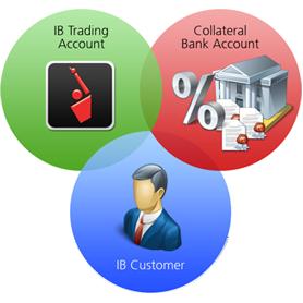 how to buy in premarket interactive brokers