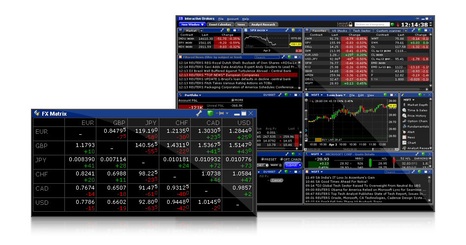 Interactive brokers canada forex spreads