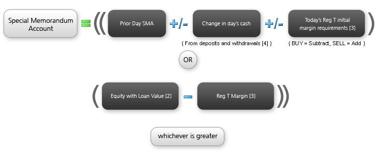 Interactive brokers cfd margin