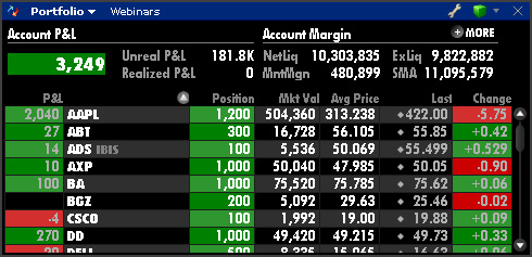 Interactive brokers day trades left