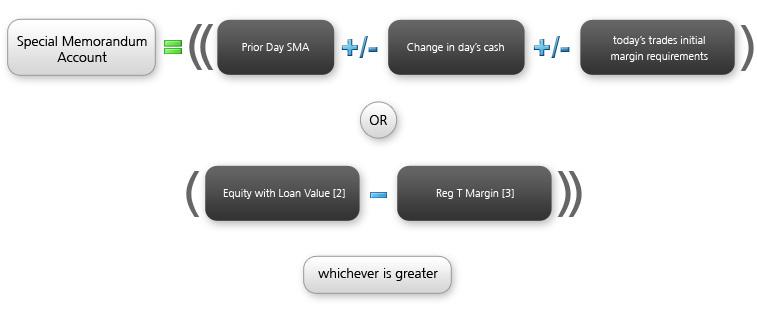 Interactive brokers forex margin