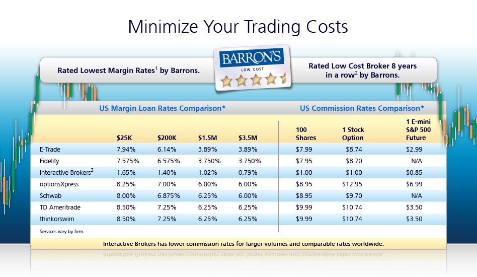 Interactive brokers forex margin