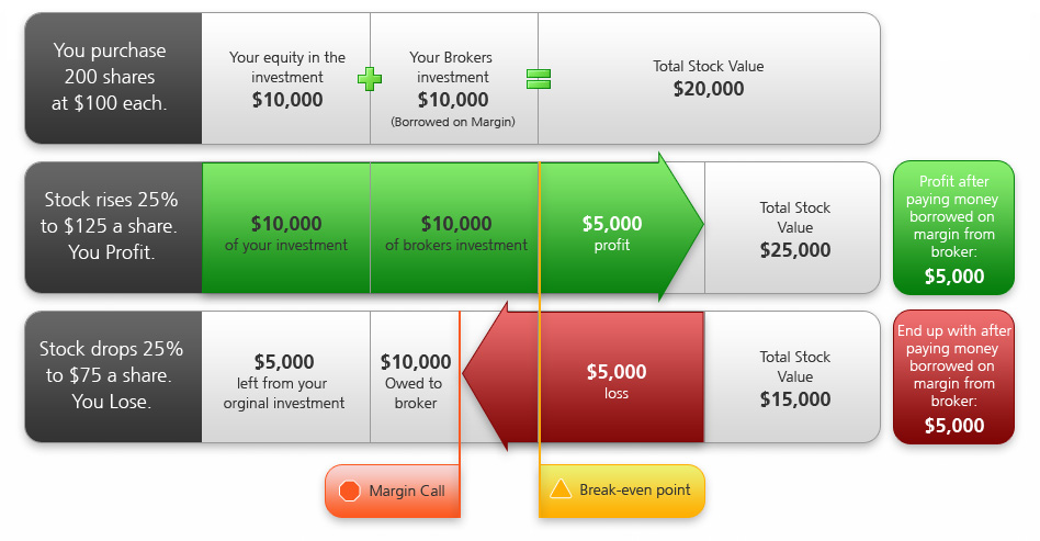 Day trade options cash account