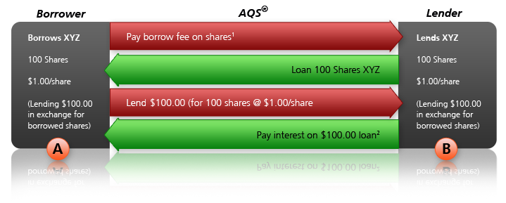 Interactive brokers forex overnight interest