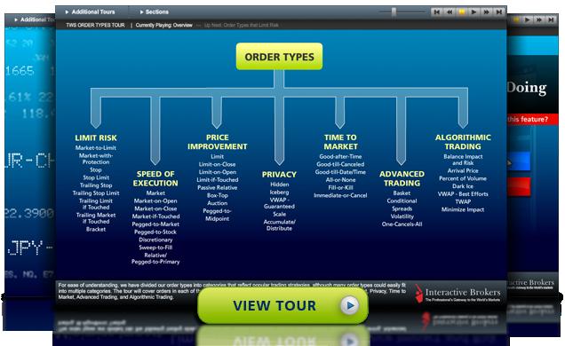 Order Types Tour