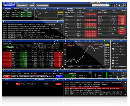 Interactive brokers options trading software