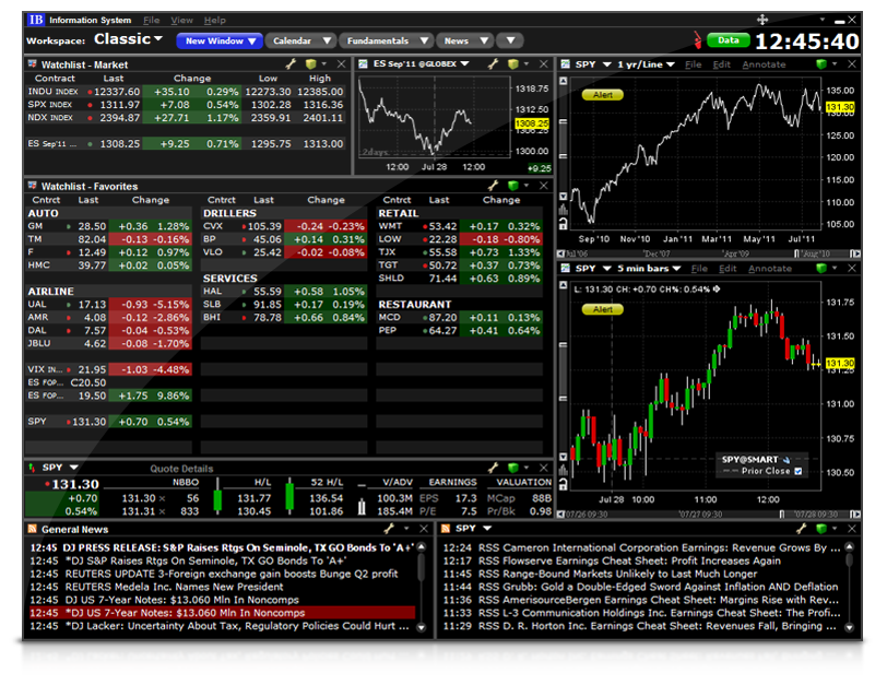Trader Workstation | Interactive Brokers