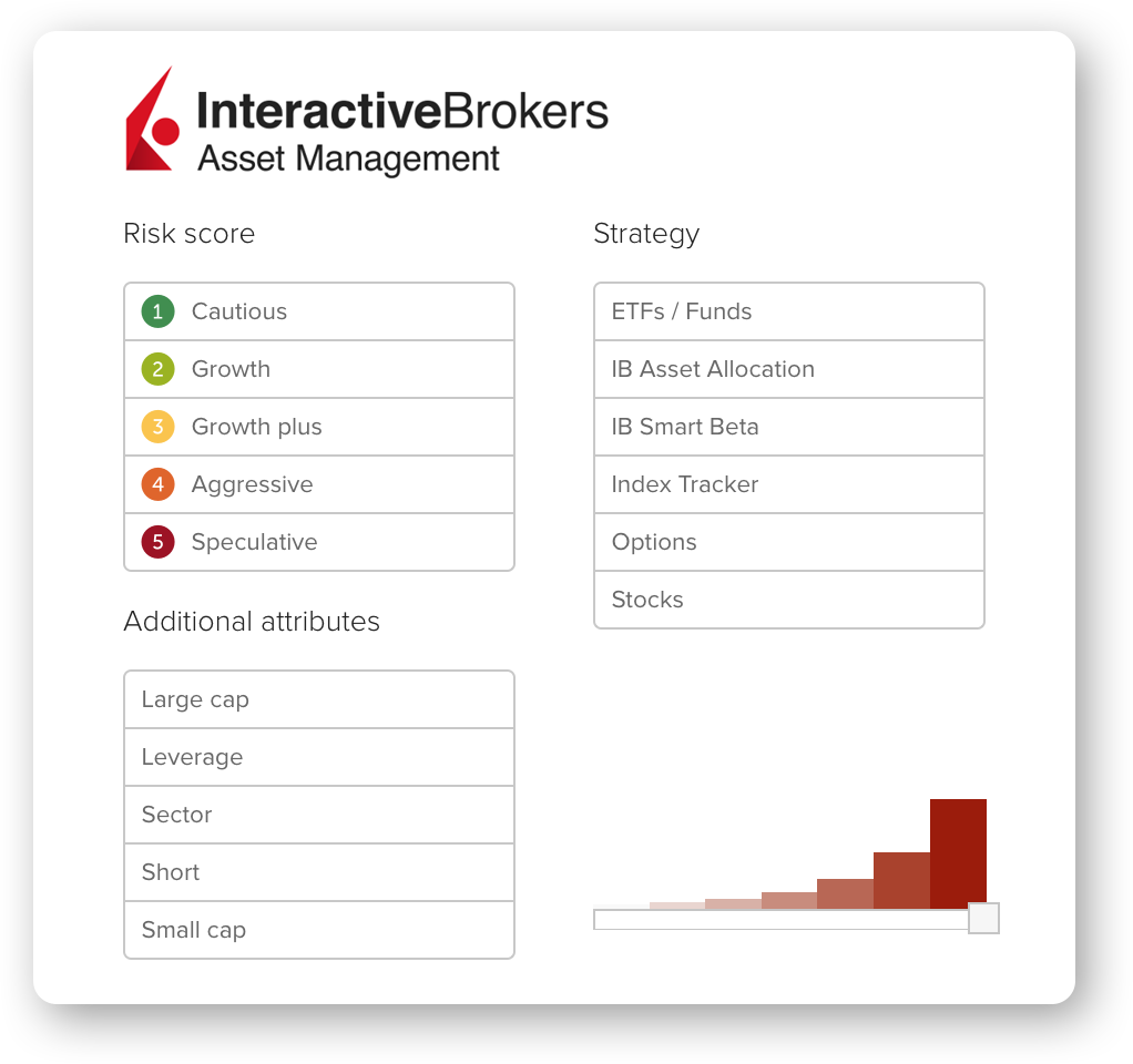 Interactive Brokers Asset Management